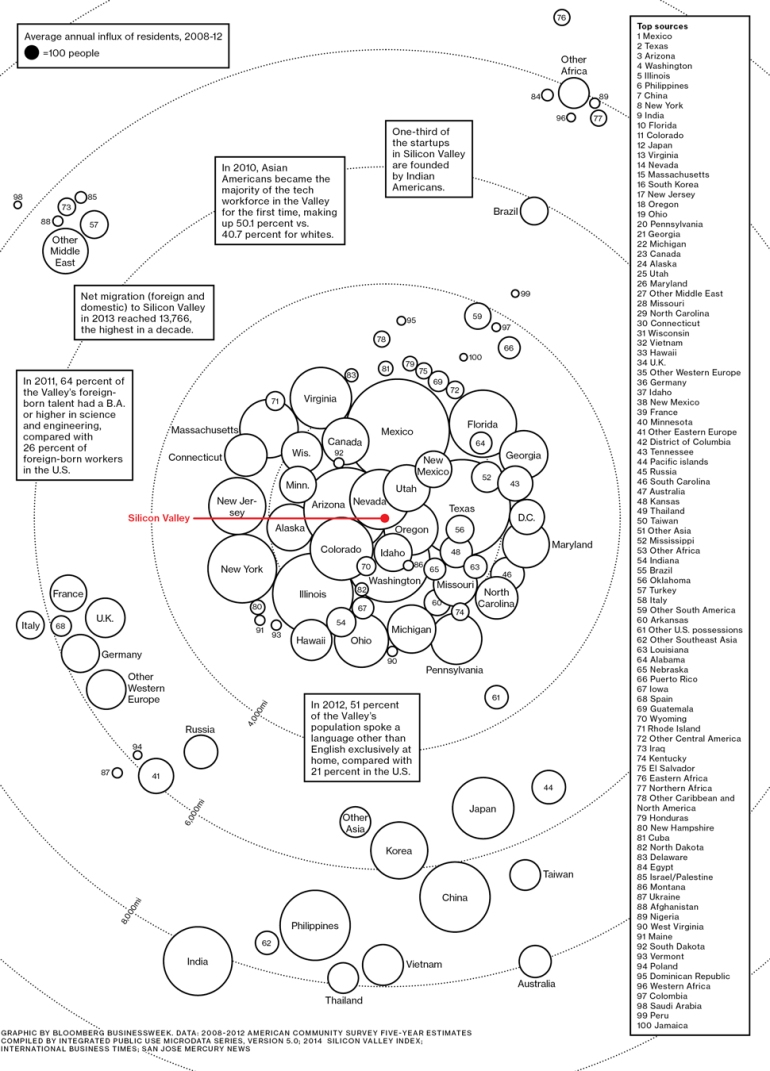 "Image originally published on <a title=""http://www.businessweek.com/articles/2014-06-05/tech-immigrants-a-map-of-silicon-valleys-imported-talent"" href=""http://www.businessweek.com/articles/2014-06-05/tech-immigrants-a-map-of-silicon-valleys-imported-talent"">BusinessWeek</a>"